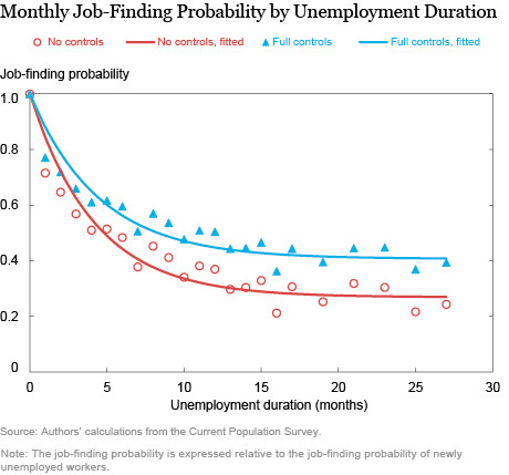 Monthly Job-Finding Probability by Unemployment Duration