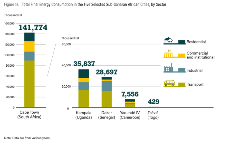 Total Final Energy Consumption in the Five Selected Sub-Saharan African Cities, by Sector