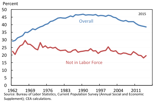 Share of prime-age men with spouse in the labour force
