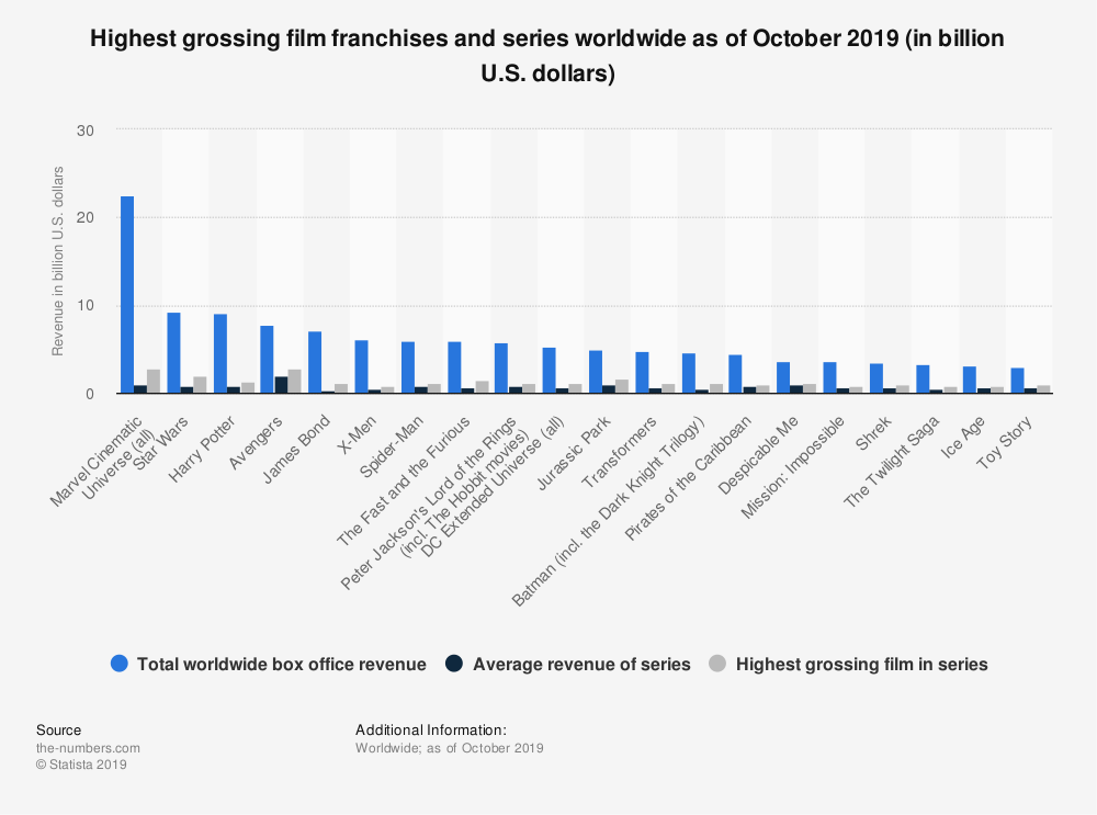 Comic book films highest grossing
