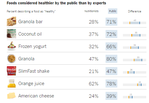 Food considered healthier by the public than experts
