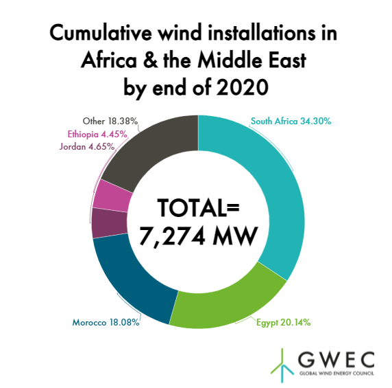 Cumulative wind installations in Africa & the Middle East by end of 2020.
