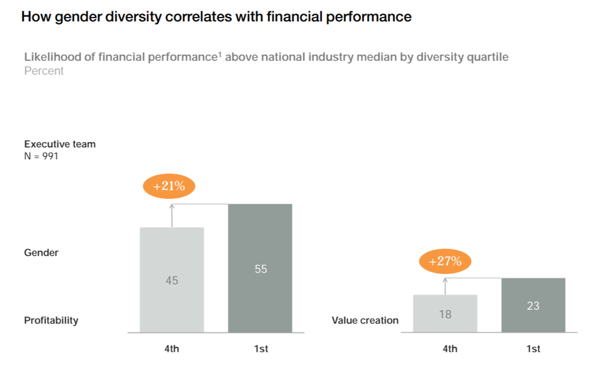 Gender diversity is correlated with both profitability and value creation.