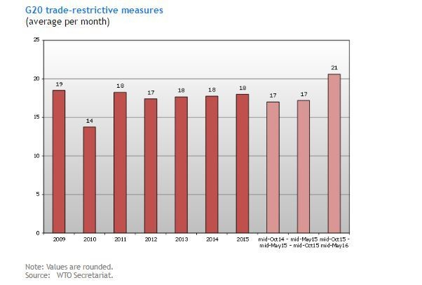 G20 trade-restrictive measures
