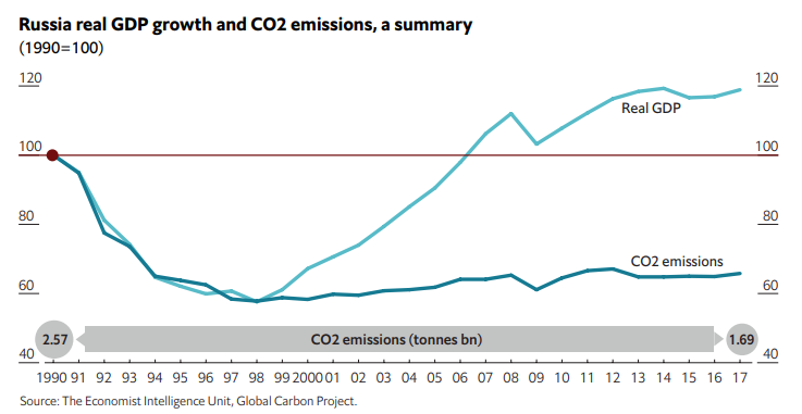 Russia GDP growth and CO2 emissions