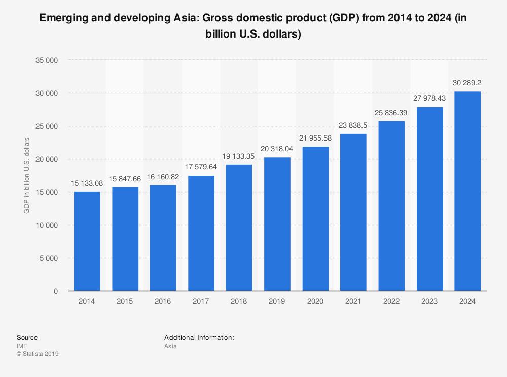 Comment le PIB de l'Asie a augmenté depuis 2014 et les prévisions en matière de croissance