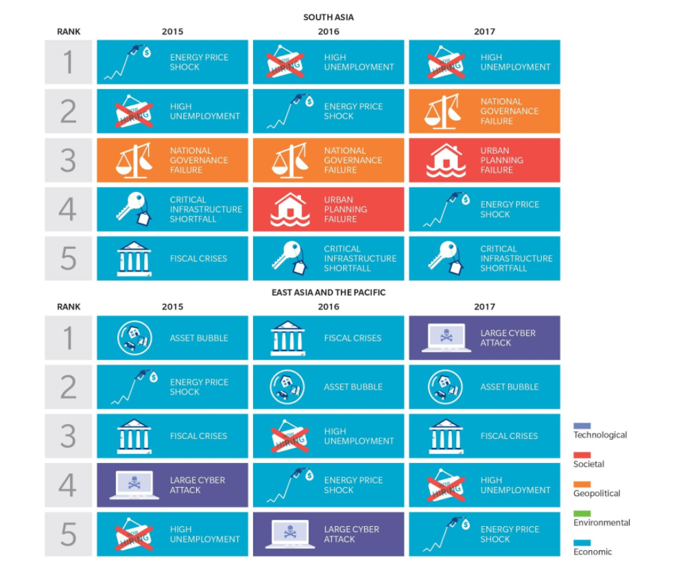 Figure 1: Executive Opinion Survey view of top risks in Asia-Pacific sub-regions (2015-2017)