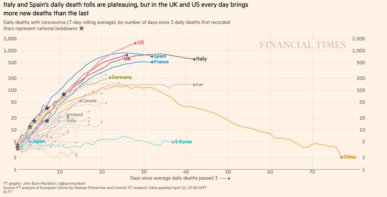 This Is The Uk Covid 19 Death Toll So Far World Economic Forum