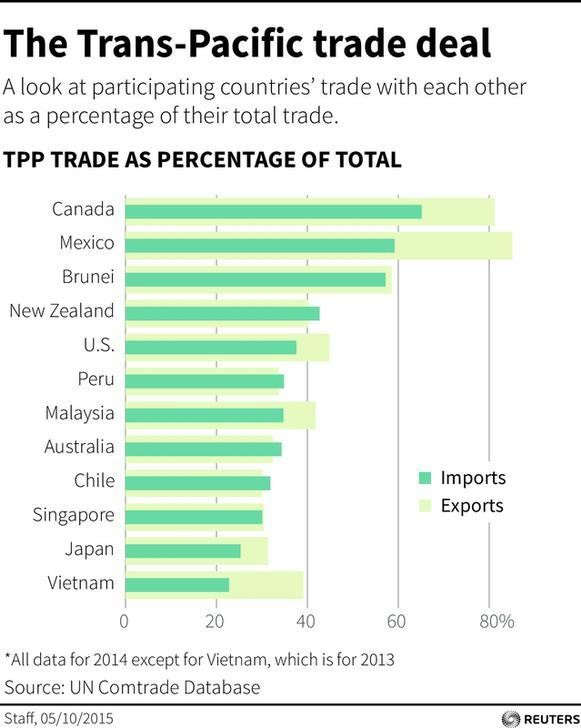 As Trump Ditches The Tpp Whats Next For The Worlds Biggest Trade