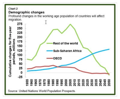 Profound changes in the working age population of countries will affect migration.