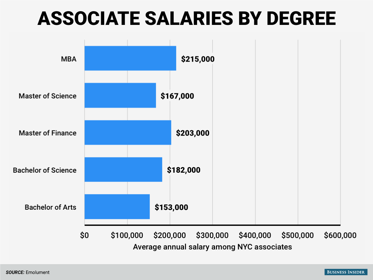 The highest-paid associates have MBA degrees.