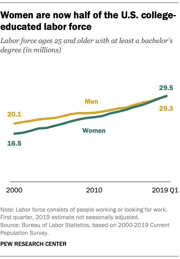 Women are now half of the US college-educated workforce.