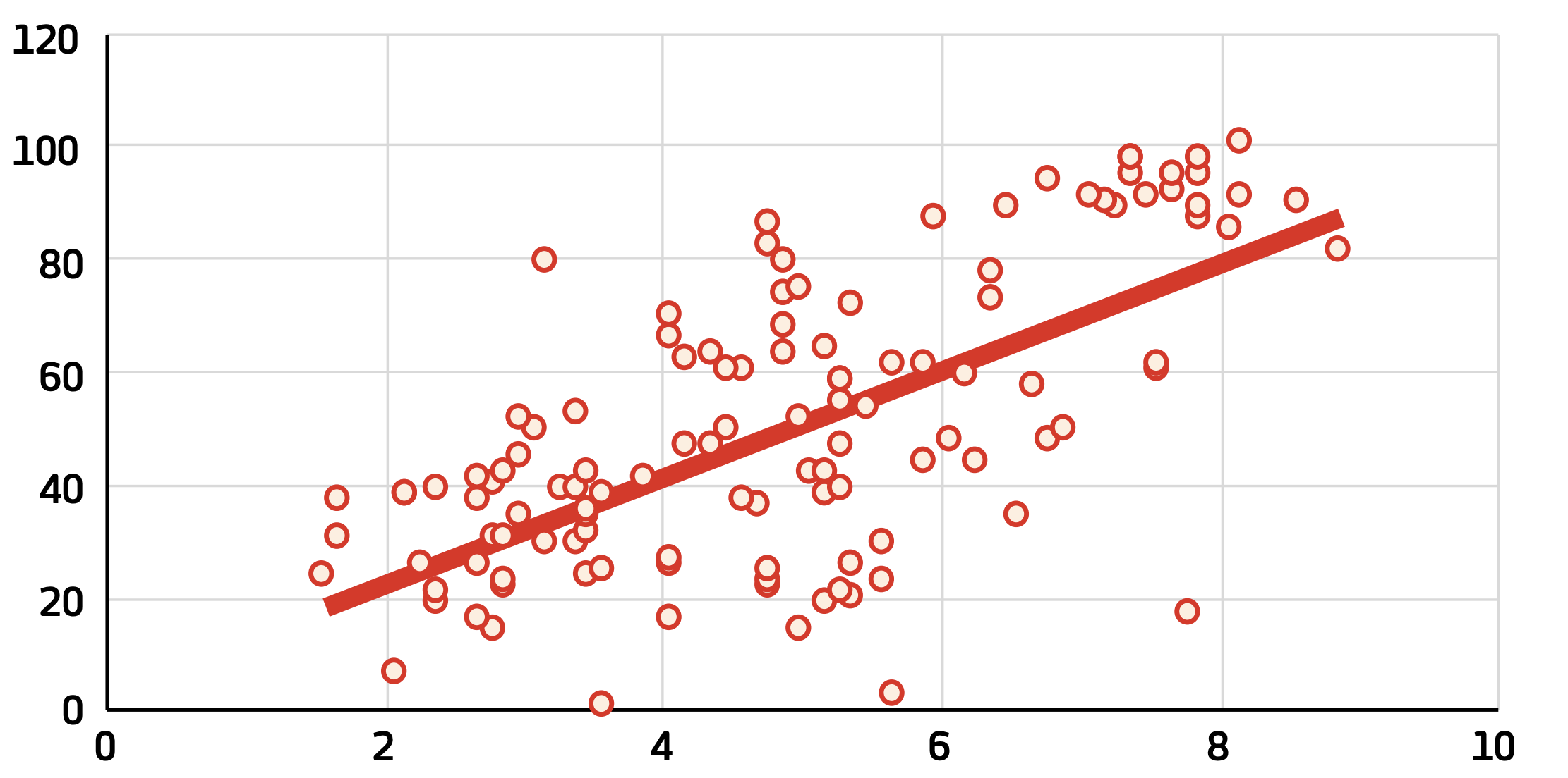 The social acceptance of LGBT+ people (x axis) as compared with resilience score (y axis).