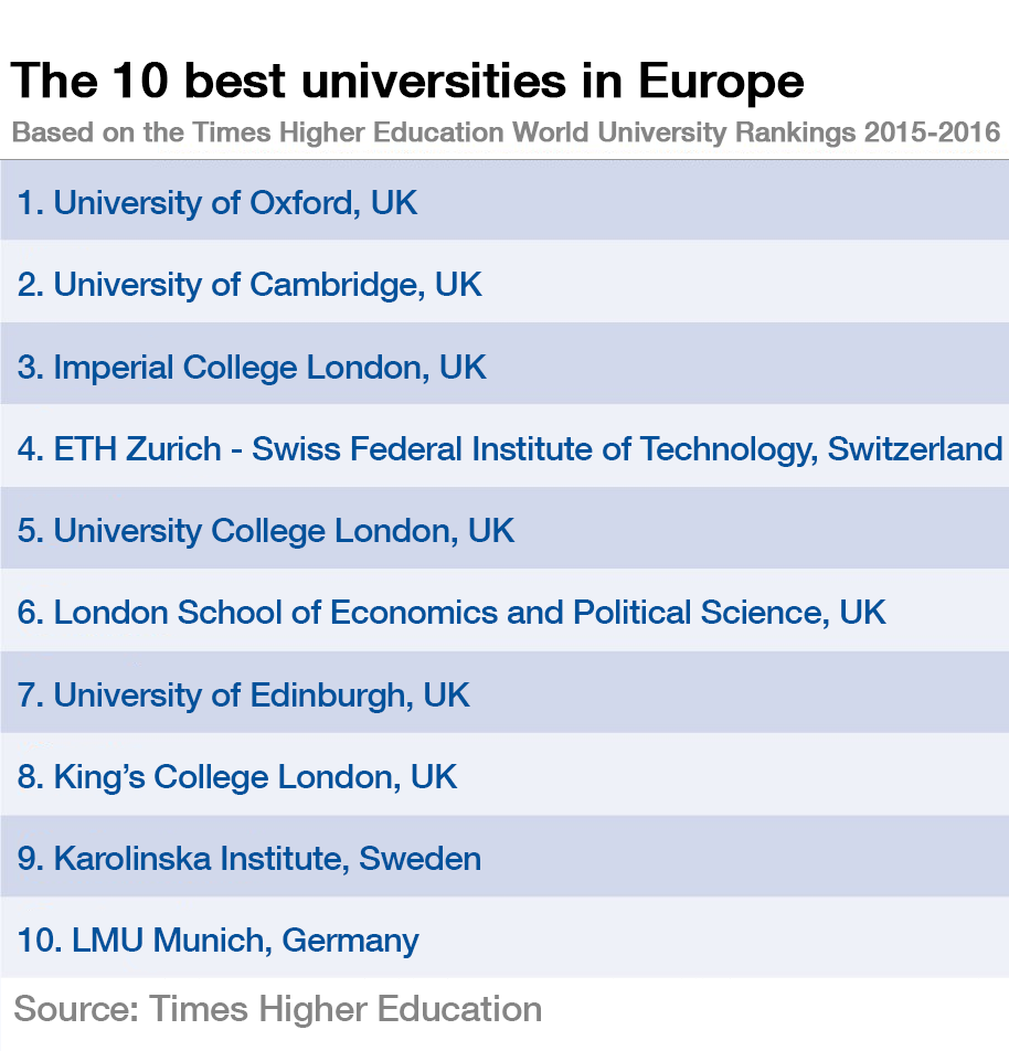 These are the top 10 universities in Europe | World Economic Forum
