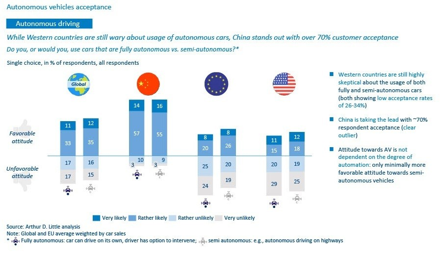 China has markedly different attitudes to AVs to consumers in the rest of the world