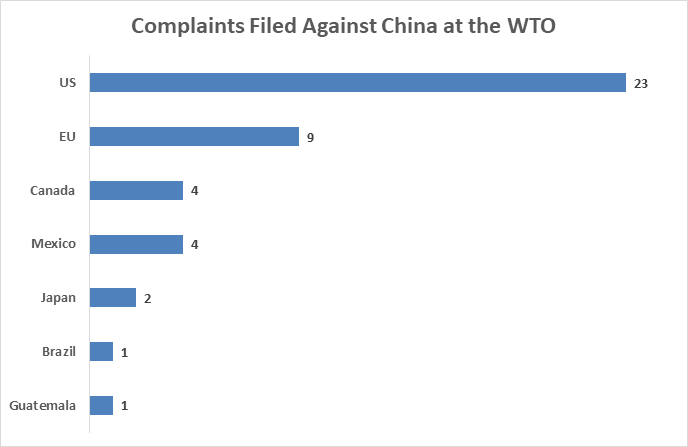 Complaints Filed Against China at the WTO