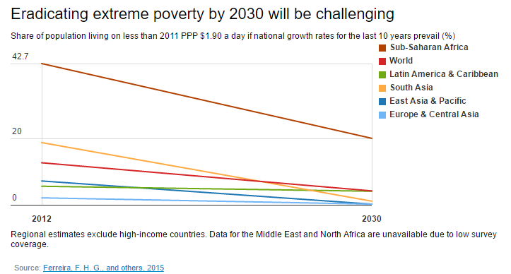 Eradicating extreme poverty by 2030 will be challenging