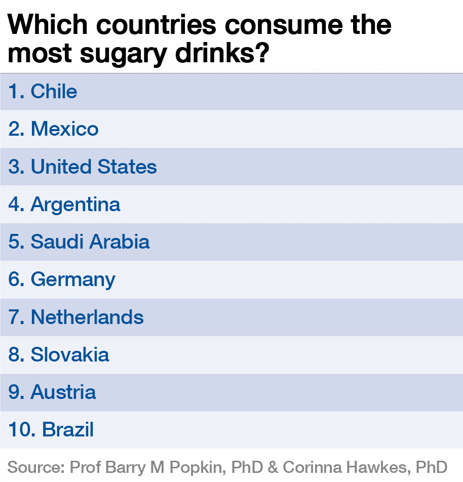 Which Countries Consume The Most Sugary Drinks World