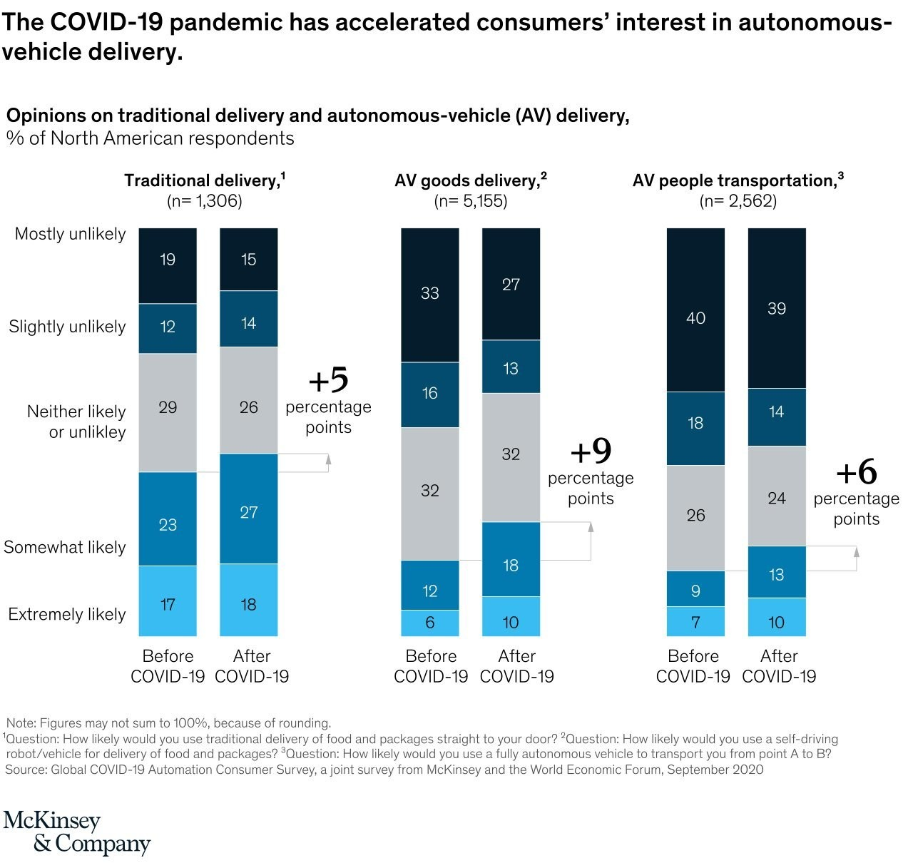 a chart showing that the COVID-19 pandemic has accelerated consumers' interest in autonomous-vehicle delivery