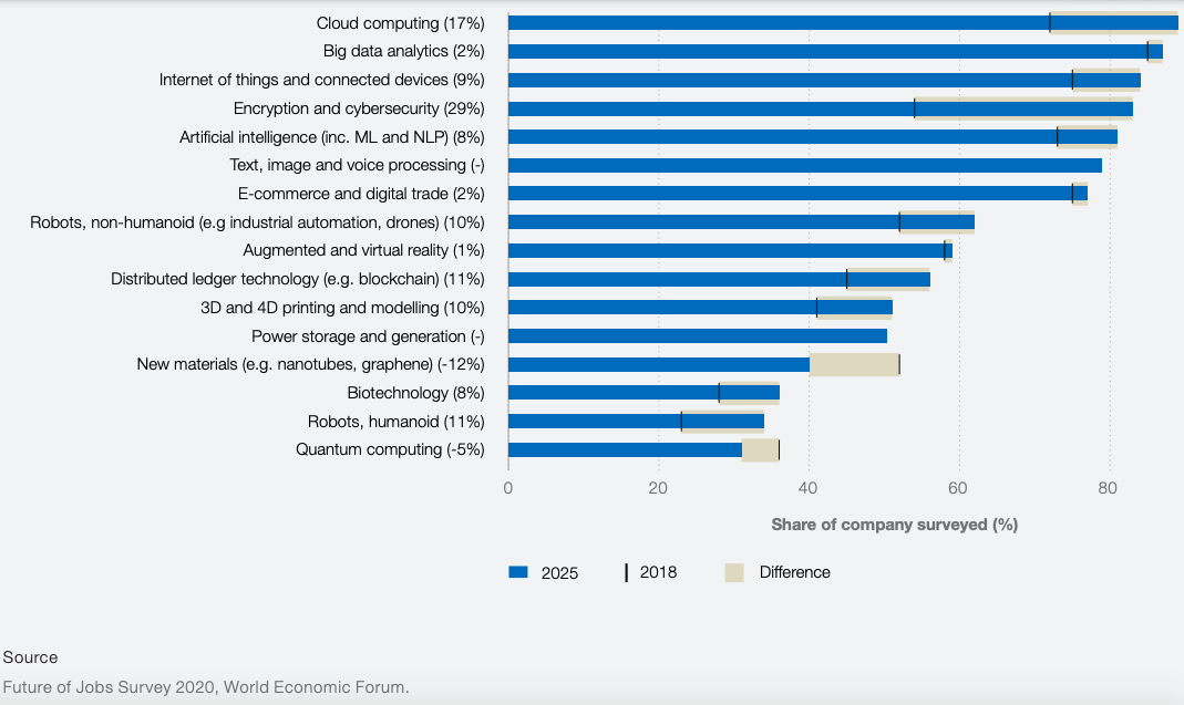 a chart showing the technologies likely to be adopted by 2025.
