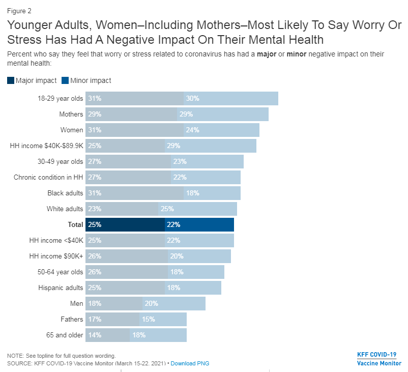 a chart showing that women are most likely to say worry or stress related to coronavirus has had a negative impact on their mental health