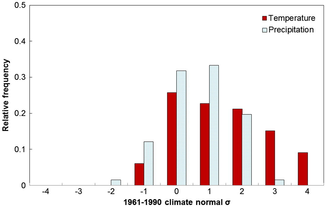Figure 1. Frequency distributions of annual mean temperature anomalies (in red) and annual total precipitation anomalies (in blue) for the period of 1950–2015 obtained from the Singapore climate data-set in Table A1. Each year's anomalies are compared with the standard deviations (σ) of the 1961–90 climate normal, and are binned accordingly.