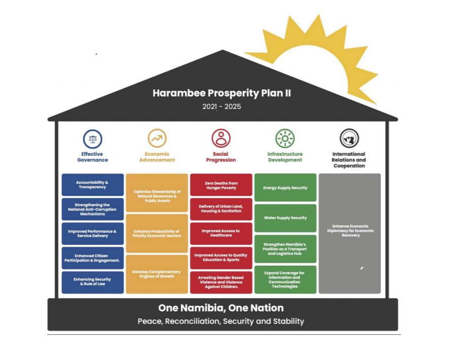 Namibia has a five-pillar economic recovery plan.
