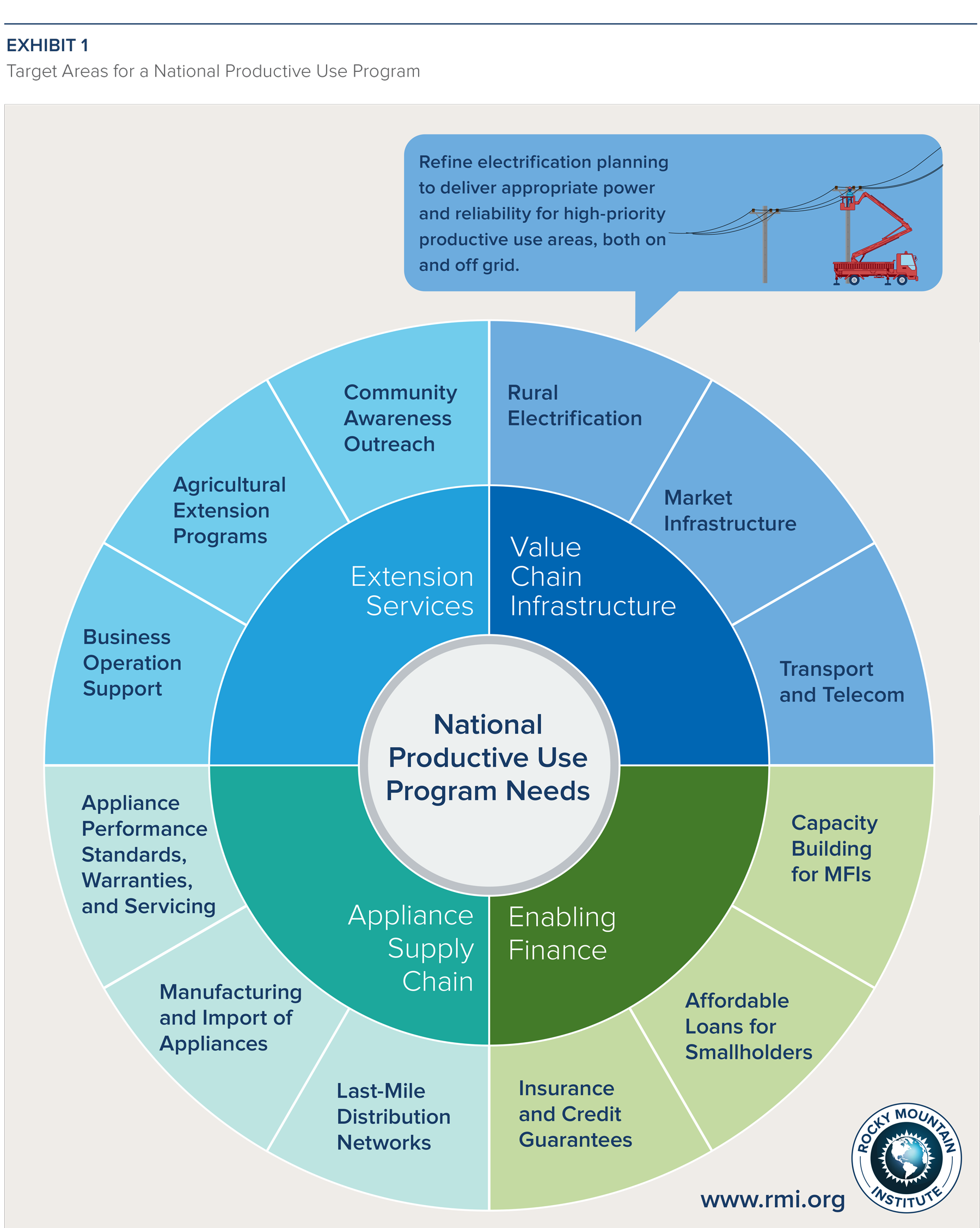 Target areas for a national productive use programme in Ethiopia