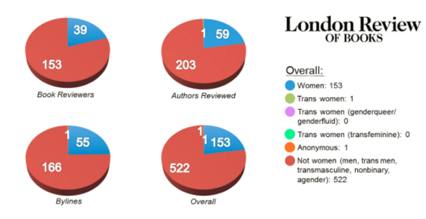 Number of female books reviewers and authors in the London Review of Books