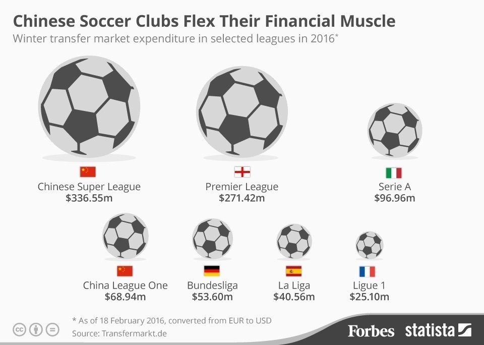 What China S Soccer Spending Spree Teaches Us About Globalization World Economic Forum