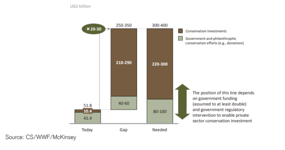 El déficit de financiación de la conservación en 2014