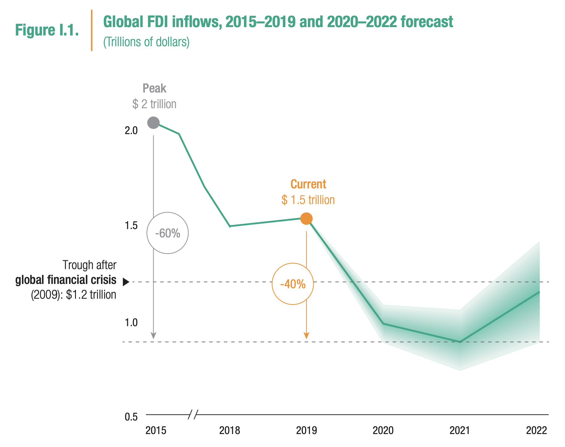 Next year could see a resurgence of FDI inflows around the globe
