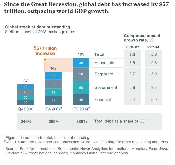 Since the Great Recession, global debt has increased by $57 trillion, outpacing world GDP growth.