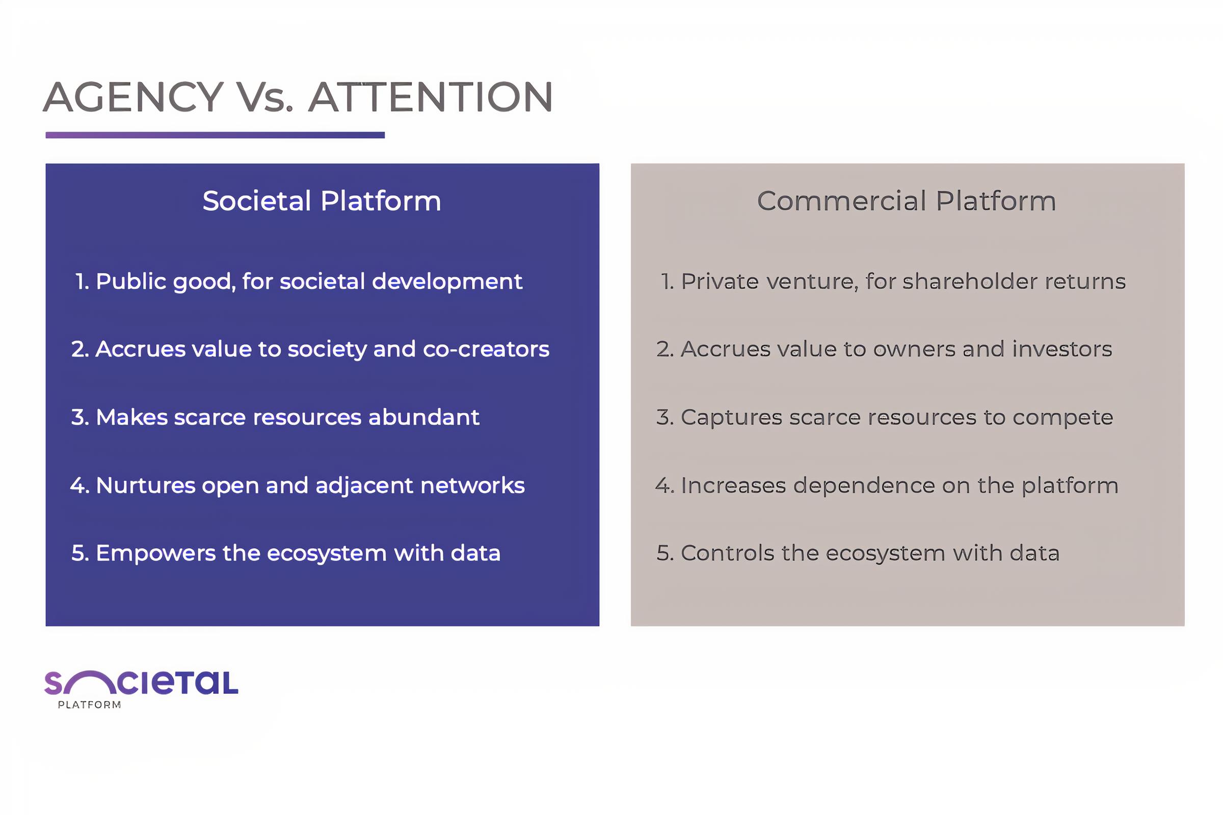 Societal Platform vs. Commercial Platform