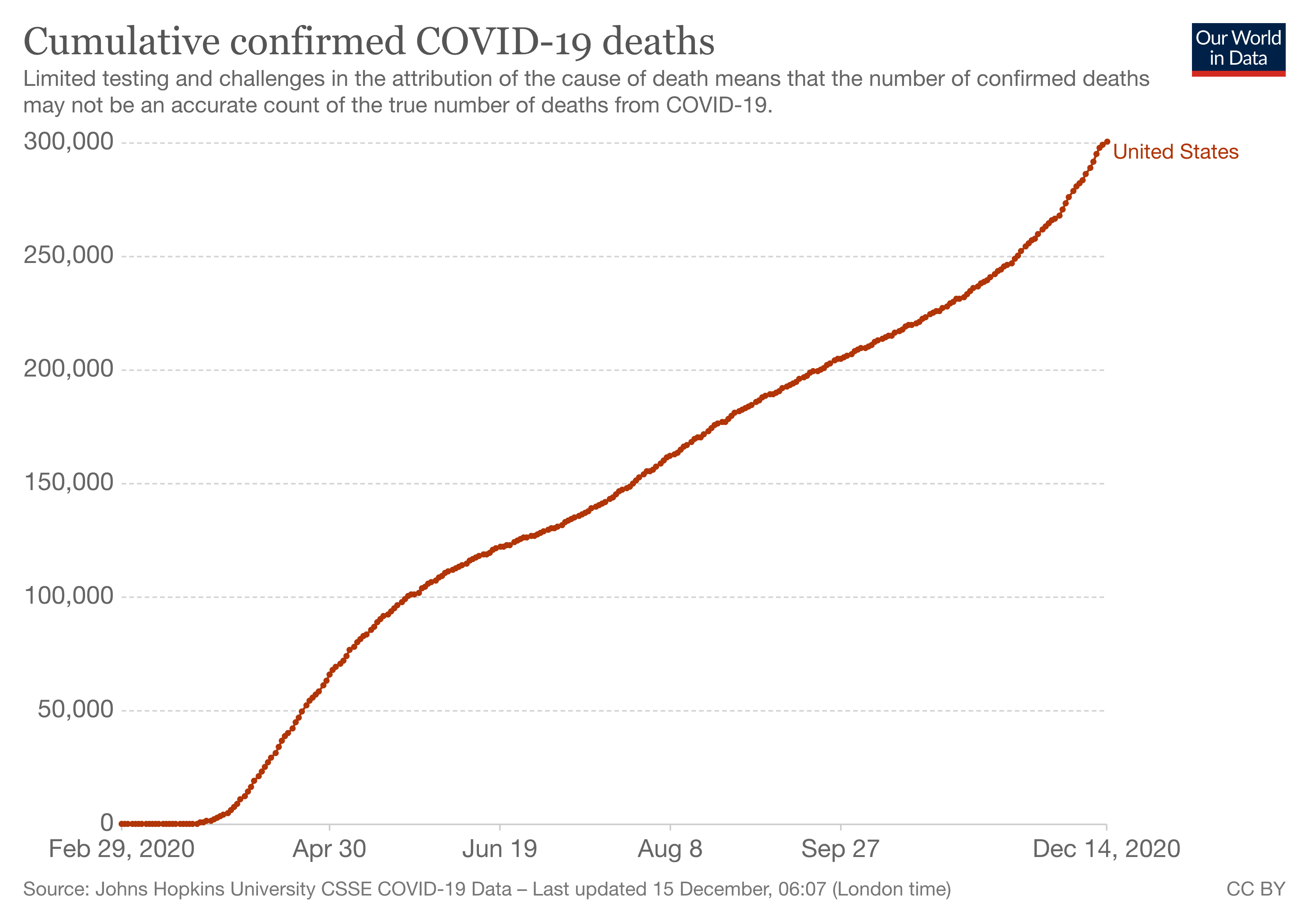 Cumulative confirmed COVID-19 deaths in the United States