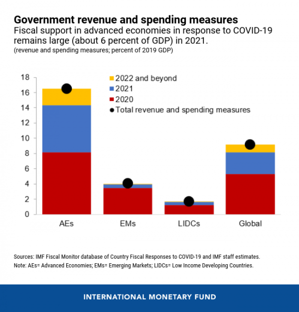 Government revenue and spending measures.