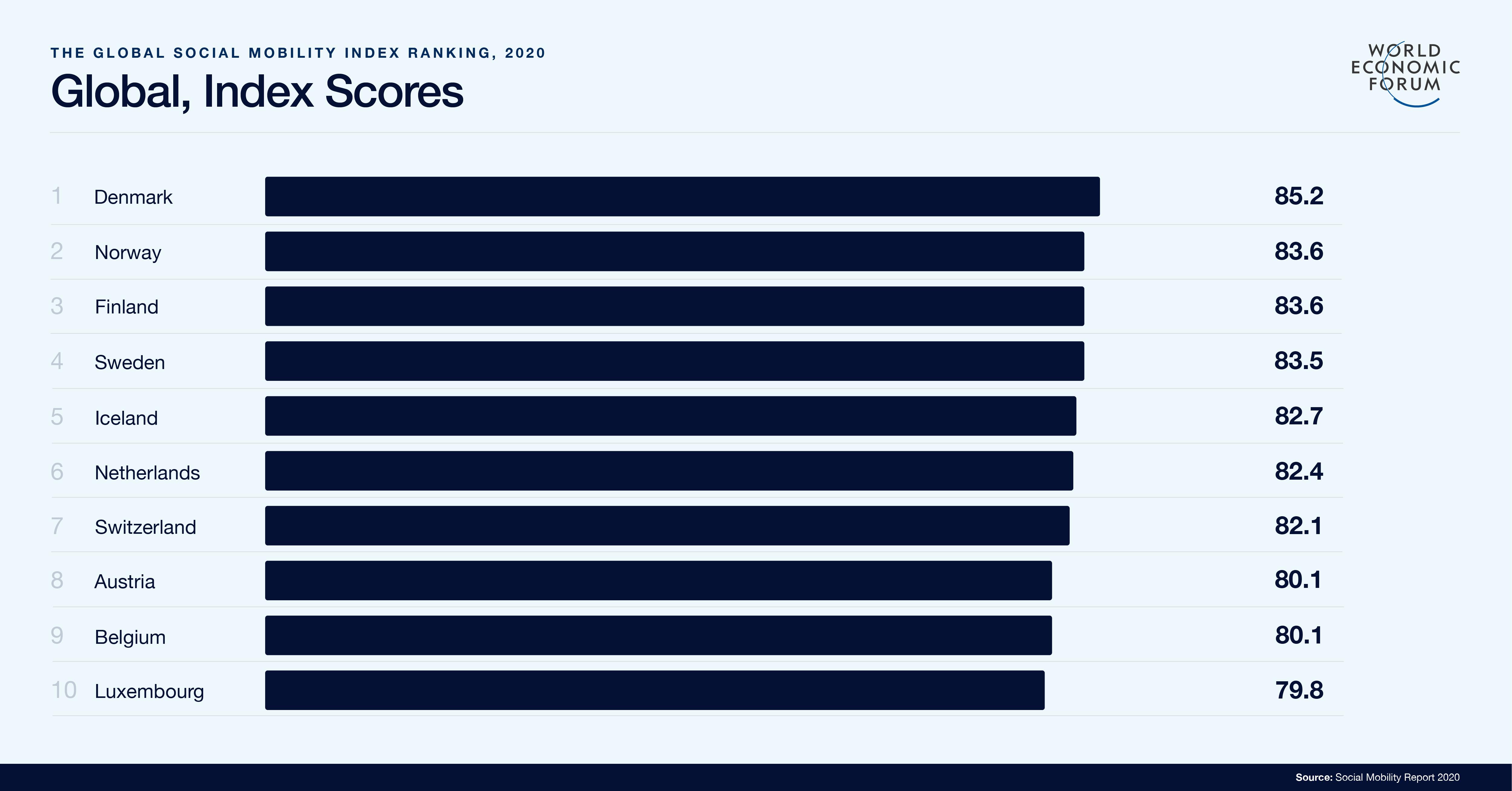 Global, Index Scores