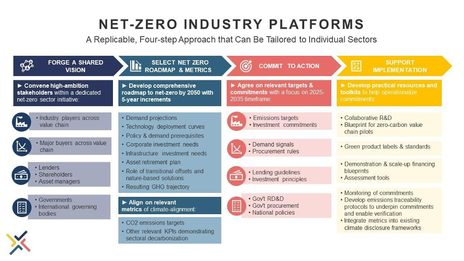 Net-zero industry platforms: a replicable, 4-step approach that can be tailored to individual sectors.