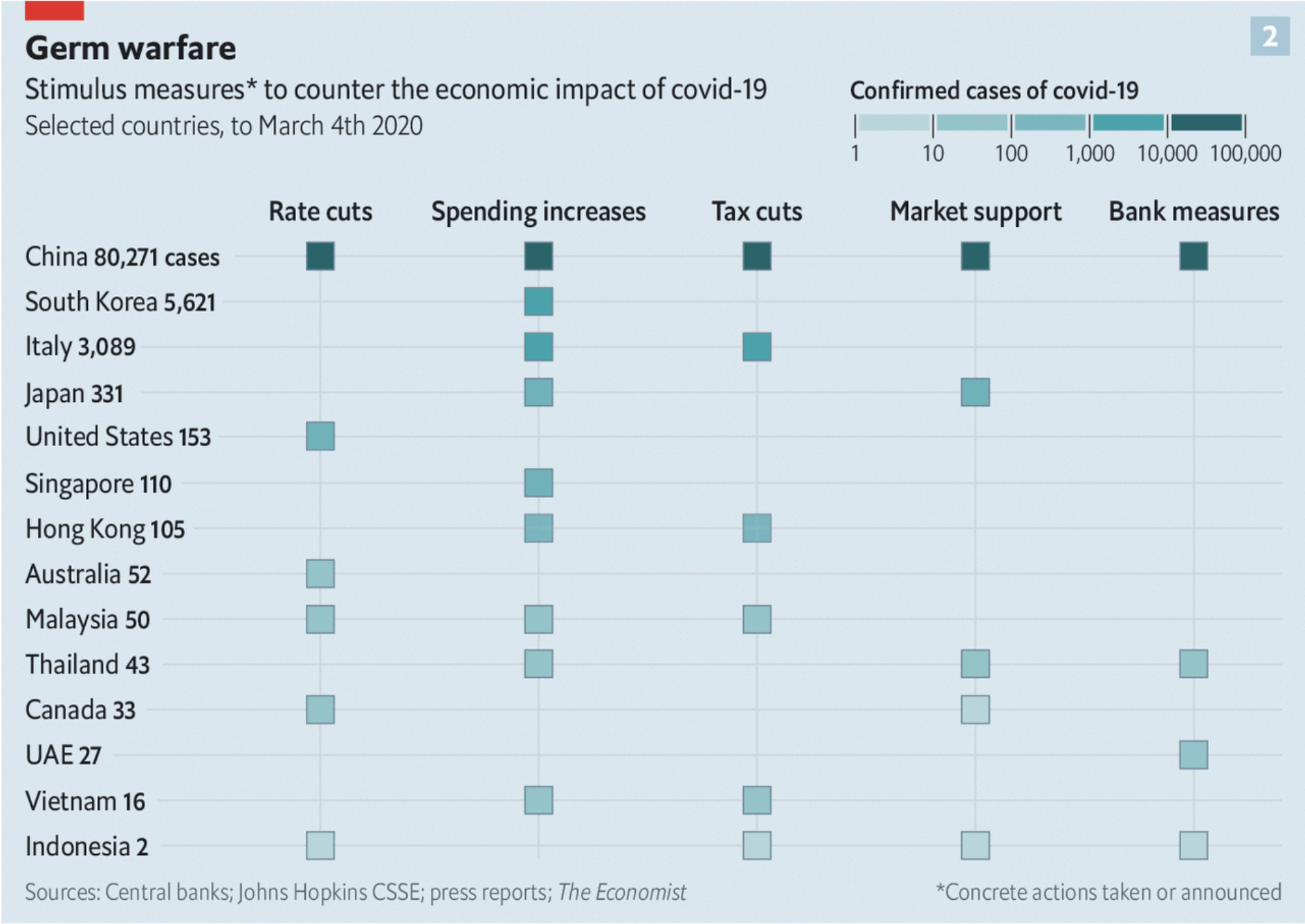 A világon a COVID-19-re válaszul hozott gazdasági ösztönző intézkedések