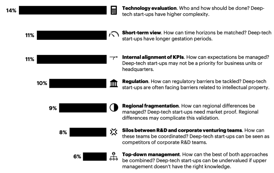 Major corporate challenges when collaborating with a deep-tech entrepreneur.