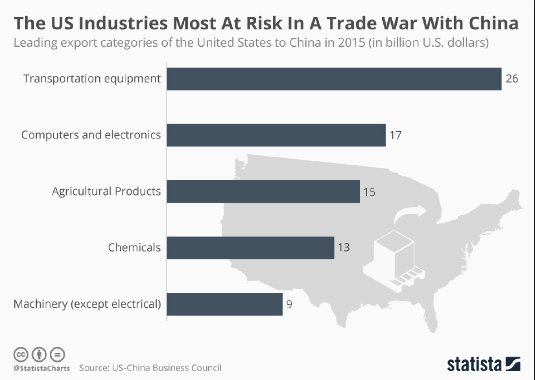 The US industries most at risk from a trade war with China