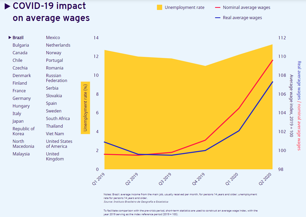 a graph showing the impact of the coronavirus pandemic on wages in key economies