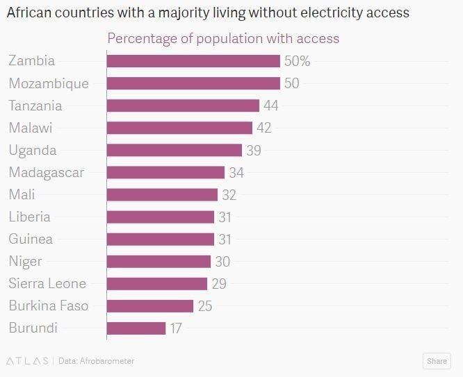 African countries with a majority living without electricity access.