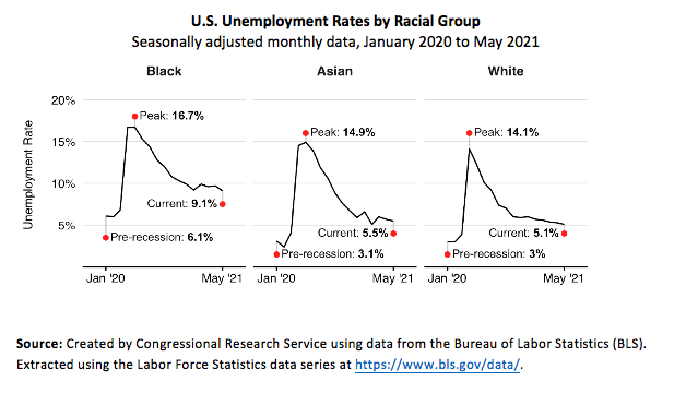 US unemployment rates by racial group