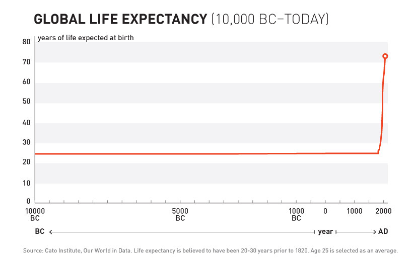 life expectancy wellbeing health physical mental hospital medicine modern pandemic science research diet sanitation