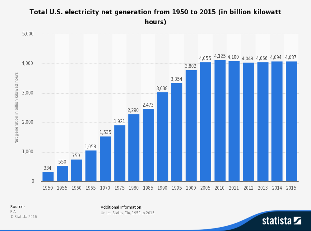 Total US electricity net generation from 1950 to 2015 (in billion kilowatt hours)