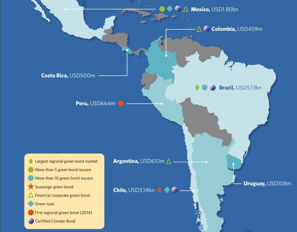 green bonds climate change finance latin america
