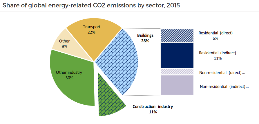 The built environment accounts for up to 40% of the world's total carbon emissions