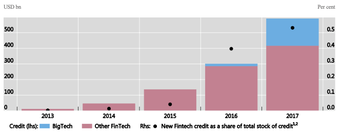 The bars indicate annual global lending flows by Big Tech and other FinTech firms over 2013-2017. Figure includes estimates. 1 Total FinTech credit is defined as the sum of the flow of Big Tech and other FinTech credit. This is then divided by the stock of total credit to the private non-financial sector. 2 Calculated for countries for which data were available for 2013–2017.