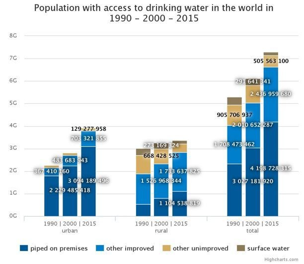 Population with access to drinking water in the world in 1990- 2000- 2015